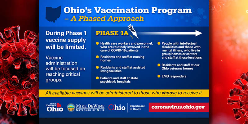 Covid 19 Vaccine Distribution Phase 1 City Of Mentor Ohio